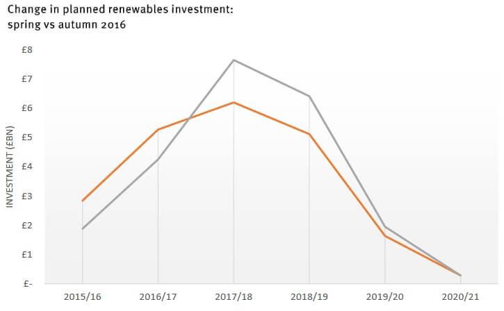 zmeny-v-odhadu-investic-do-oze-v-uk-do-roku-2020