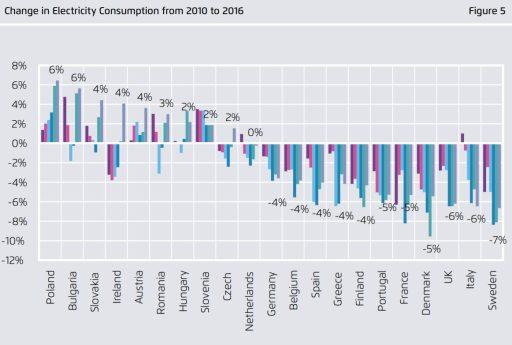 Změny ve spotřebě elektřiny v jednotlivých zemích mezi lety 2010 až 2016. Zdroj Sandbag