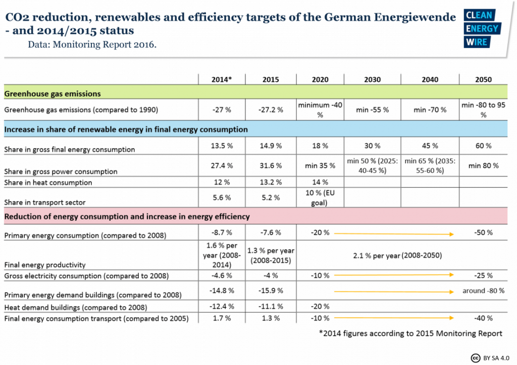 Cíle Německa v energetice a jejich naplňování