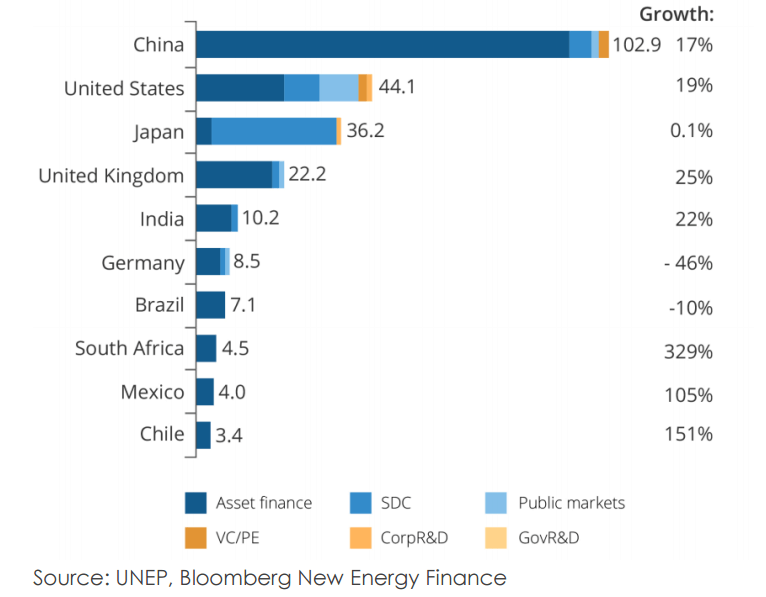 Investice do obnovitelných zdrojů energie v roce 2015 a jejich nárůst oproti roku 2014. Zdroj: China!s Global Renewable Energy Expansion, IEEFA