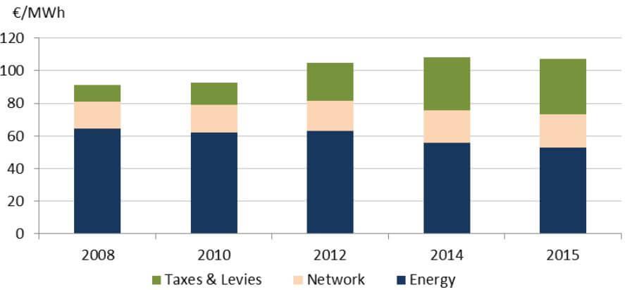 Vývoj průměrné koncové ceny elektřiny pro průmysl v EU. Zdroj: Evropská komise