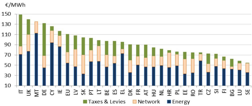 Průměrná koncová cena elektřiny pro průmysl v jednotlivých státech EU v roce 2015. Zdroj: Evropská komise