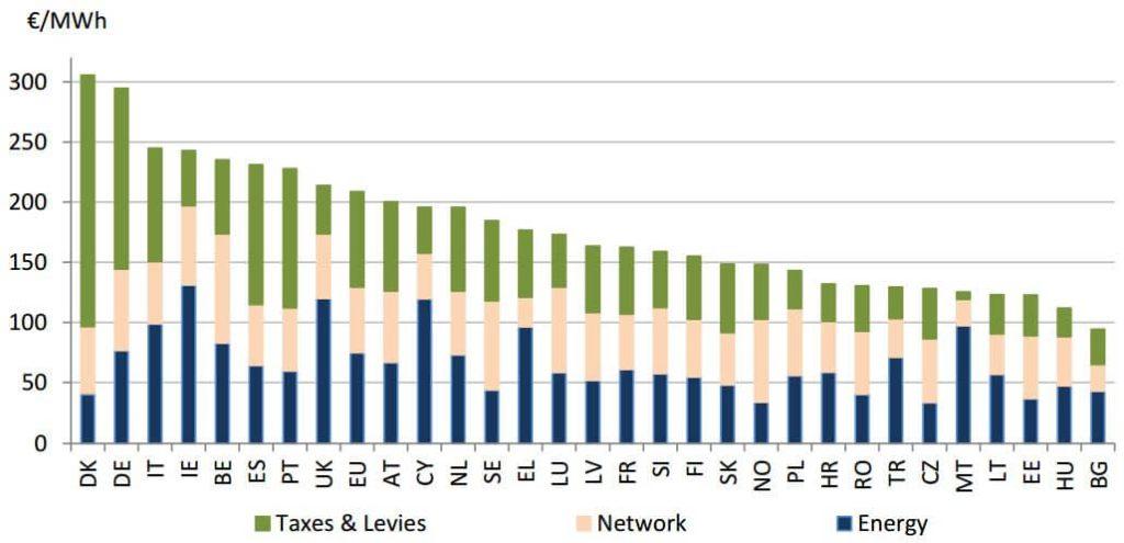 Průměrná koncová cena elektřiny pro domácnosti v jednotlivých státech EU. Zdroj: Evropská komise