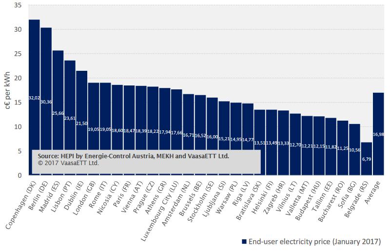 Cena elektrické energie pro domácnosti v hlavních městech EU v lednu 2017. Zdroj: VaasaETT - Household Energy Price Index for Europe