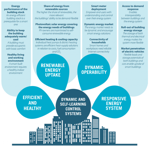 Charakteristika prostředí pro chytré budovy. Zdroj: BPIE