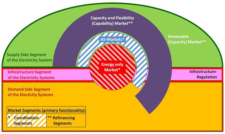 Diagram možného budoucího systému trhů s elektřinou
