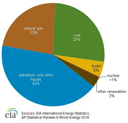 Podíl jednotlivých zdrojů na celkové spotřebě energie v Japonsku v roce 2015