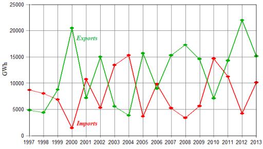 Roční hodnoty importu a exportu elektřiny v Norsku mezi lety 1997 až 2013. Zdroj: Statnett