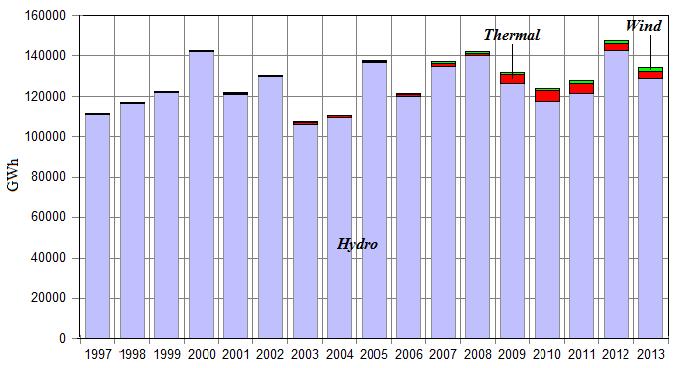 Roční produkce elektrické energie v Norsku v letech 1997 až 2013. Zdroj Statistisk sentralbyra