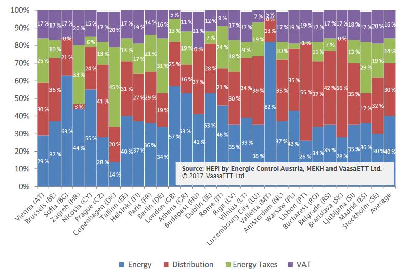 Struktura ceny elektrické energie pro domácnosti v hlavních městech EU. Zdroj: VaasaETT - Household Energy Price Index for Europe