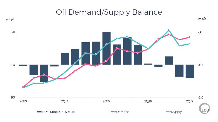 Vývoj nabídky a poptávky po ropě mezi lety 2013 a 2017. Zdroj: IEA