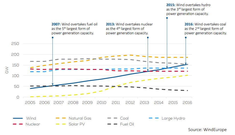 Instalovaný výkon energetických zdrojů v Evropě. Zdroj: WindEurope