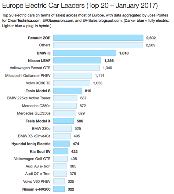 Prodeje elektromobilů a plug-in hybridů v Evropě. Tmavě modrý - elektromobily, světle modrá - plug-in hybridy. Zdroj: Clean Technica
