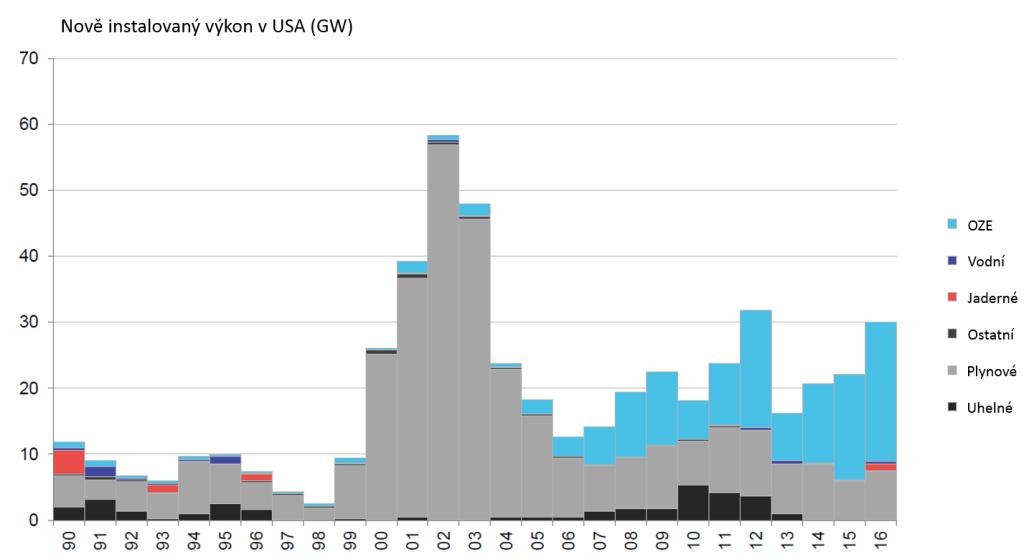 Graf nově instalovaného výkonu v USA. Zdroj: http://www.bcse.org