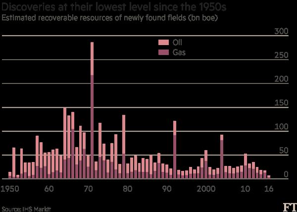 Objevy ropy a zemního plynu dosáhly nejnižší hodnoty od 50. let minulého století. Zdroj: Financial Times