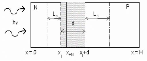 struktura-fotovoltaickeho-clanku