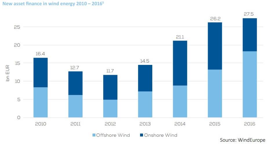 Investice do větrných elektráren v EU. Zdroj: WindEurope