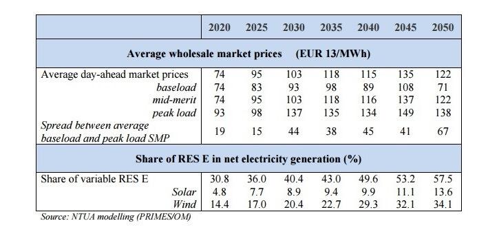 Předpokládaný vývoj průměrné ceny elektrické energie na denních trzích v EU. Zdroj: zpráva EK