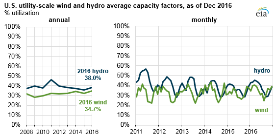 Srovnání průměrných koeficientů využití instalovaného výkonu vodních a větrných elektráren. Zdroj: EIA