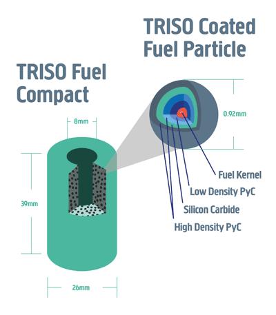 Jaderné palivo typu TRISO. Zdroj: U-Battery