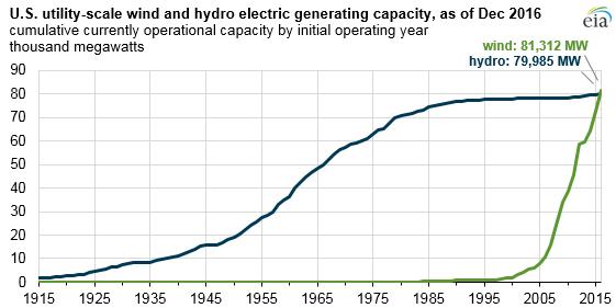 Historický vývoj instalovaného výkonu vodních a větrných elektráren ve Spojených státech. Zdroj: EIA