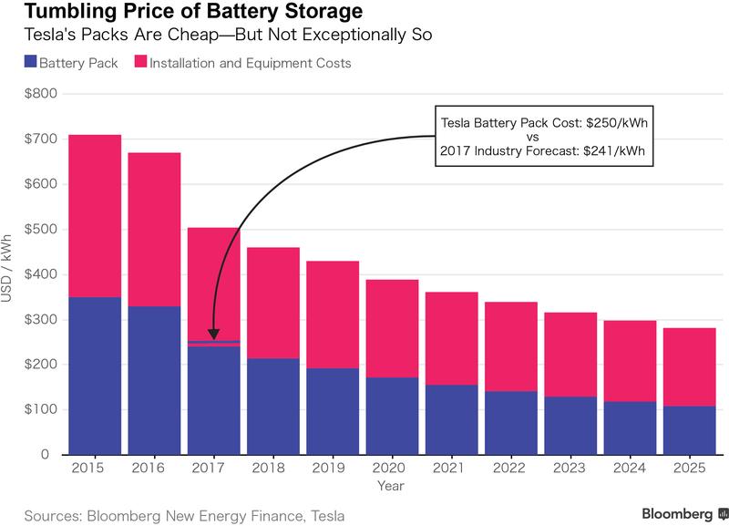 Klesající ceny průmyslových bateriových systémů. Ceny Tesly se pohybují okolo předpokládané ceny v roce 2017. Zdroj: Bloomberg