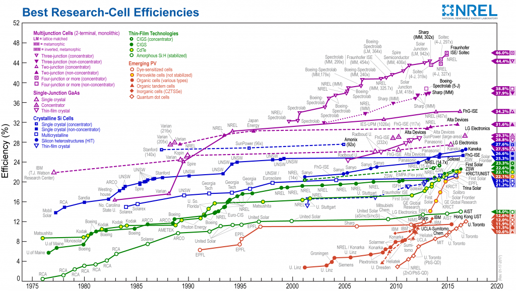 efficiency-chart