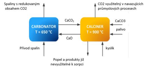 Schématické znázornění procesu karbonátové smyčky