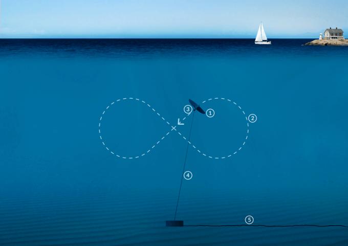 Trajektorie pohybu inovativní podmořské turbíny společnosti Minesto. Zdroj: Minesto