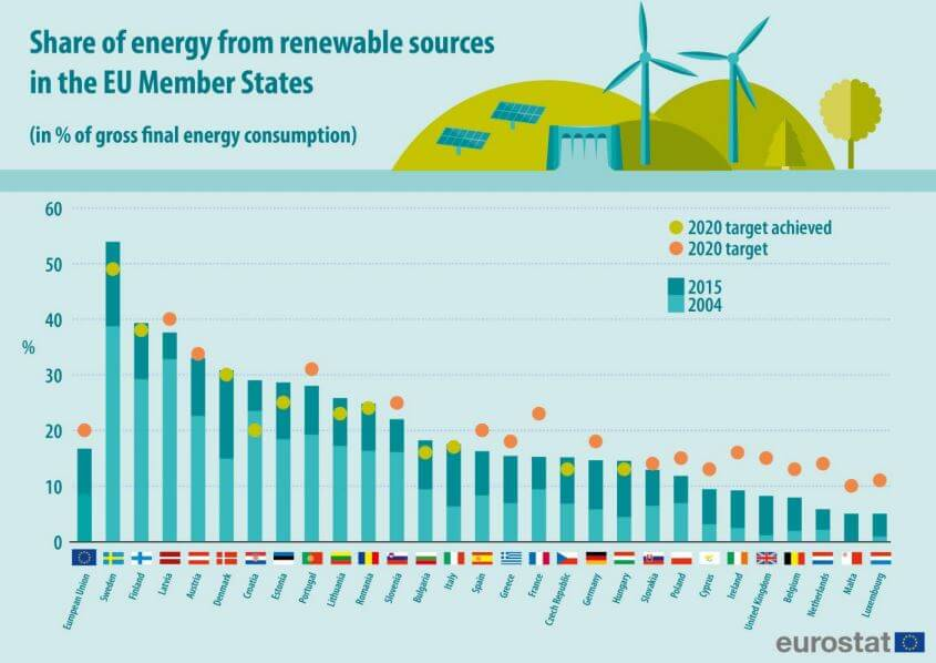 11 členských států již dosáhlo svého cíle pro podíl OZE na konečné spotřebě energie pro rok 2020. Zdroj: ec.europa.eu