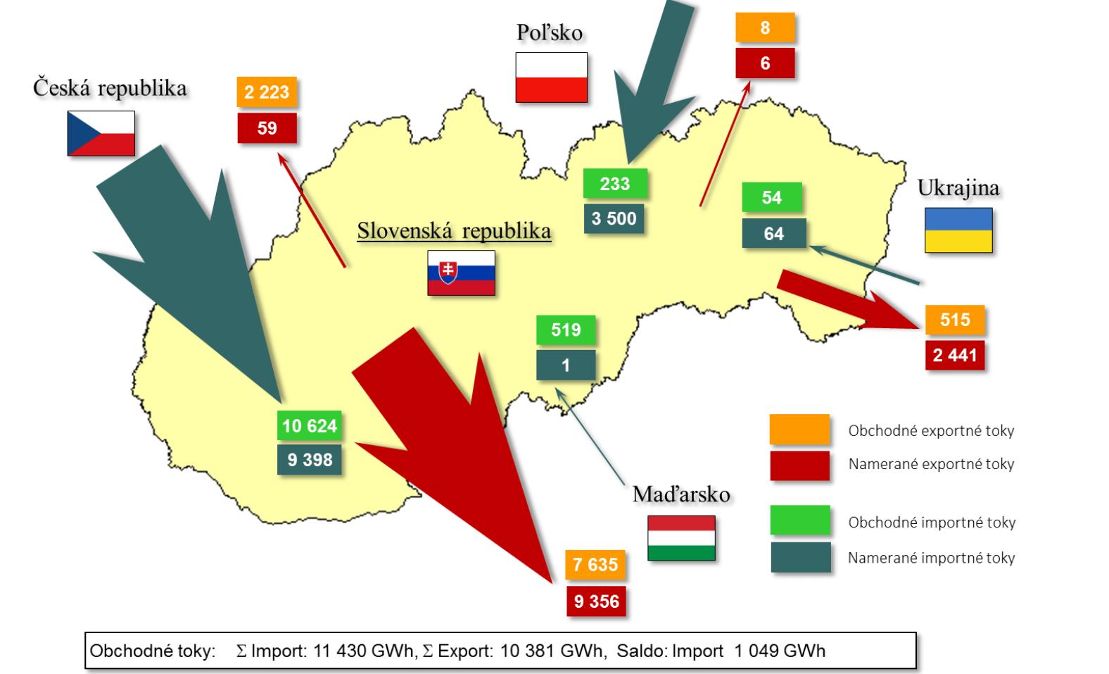 Import a export elektřiny Slovensko 2014. Zdroj: Správa o výsledkoch monitorovania bezpečnosti dodávok elektriny 2015