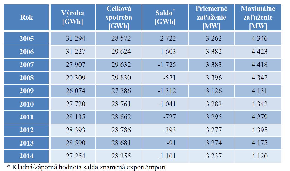 Vývoj jednotlivých ukazatelů spotřeby a výroby elektřiny na Slovensku. Zdroj: Správa o výsledkoch monitorovania bezpečnosti dodávok elektriny 2015