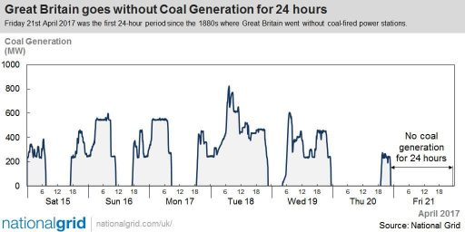GB 21/4 for 24 hours without coal