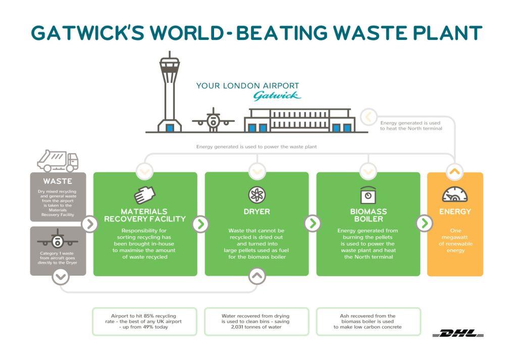 Nový systém na recyklaci a energetické zpracování leteckého odpadu má Letišti Gatwick přinést úsporu až 1000 liber denně. Zdroj: DHL