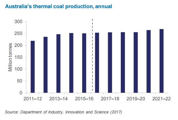 Planovana tezba energetickeho uhli v Australii do roku 2021-2022