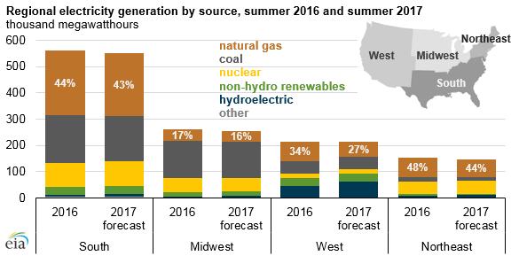 Podíly zdrojů elektrické energie na výrobě v jednotlivých regionech USA v létě 2016 a předpověď pro léto 2017