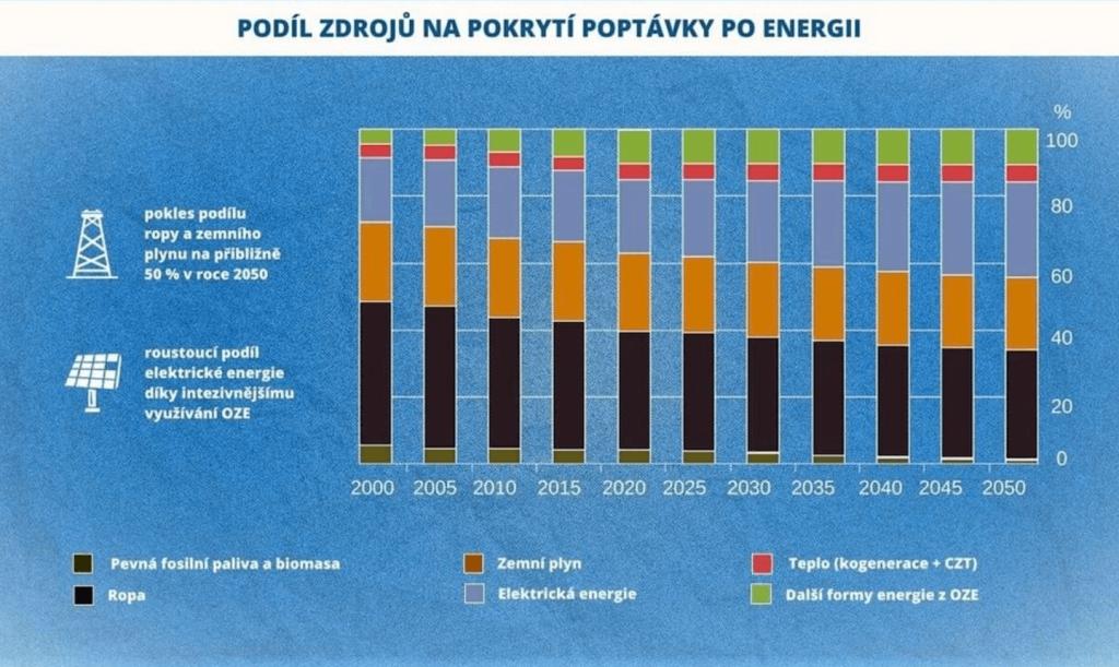 Infografika: Podíly zdrojů na pokryytí poptávky po energii