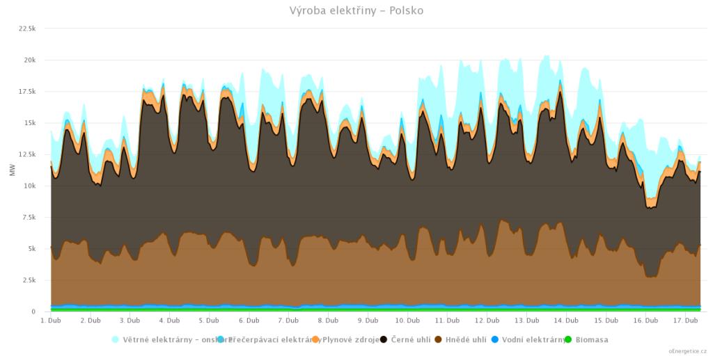 Výroba elektřiny v Polsku, duben 2017