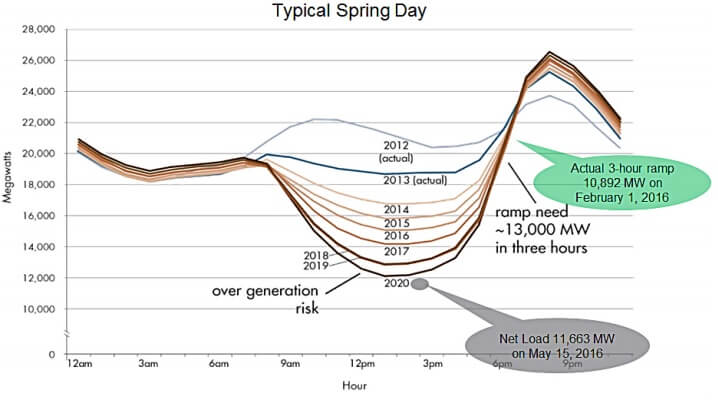 Tzv. Duck Curve charakterizuje ubývající zatížení vlivem rostoucích instalovaných výkonů střešních fotovoltaických elektráren v Kalifornii. Zdroj: CAISO