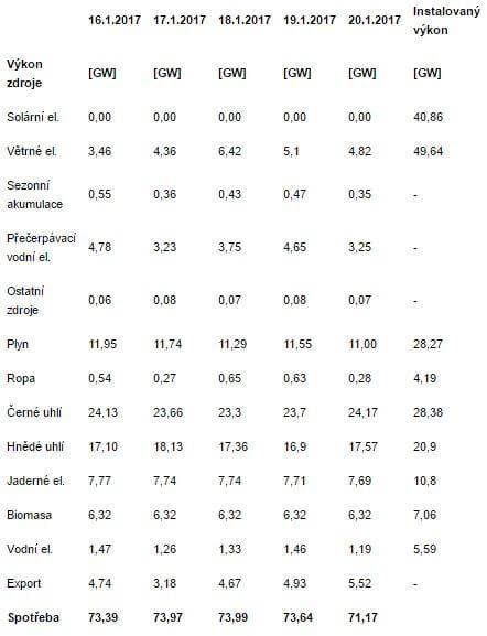 Struktura výroby elektřiny v Německu 16.01.2017-20.01.2017 v 18:00 hod. Zdroj: Fraunhofer Institut
