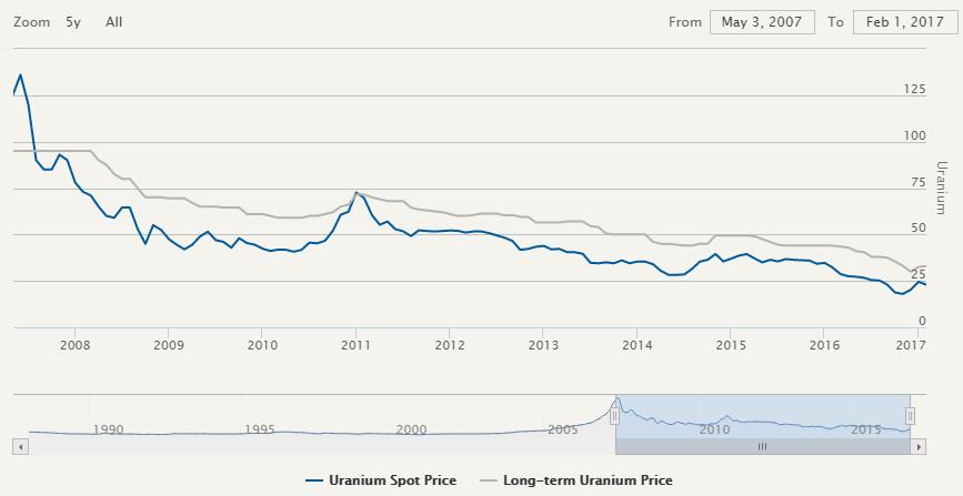 uranium_spot