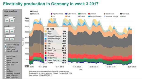 Struktura výroby elektřiny v Německu 16.01.2017 v 18:00 hod. podle typů zdrojů Zdroj: Fraunhofer Institut