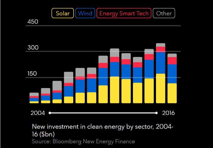 Vývoj investic do čisté energetiky v období 2006 až 2016. Zdroj: Bloomberg New Energy Finance