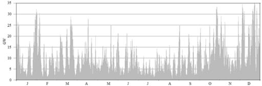 Obr 1: Suma hodinových hodnot výroby VTE z Dánska, Německa, Nizozemska a Velké Británie, 2013. Zdroj vstupních dat: PF Bach