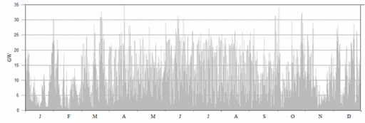 Obr 6: Vstupní data. Zdroj vstupních dat: PF Bach