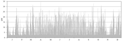 Obr 7: Výsledek modelového výpočtu.
