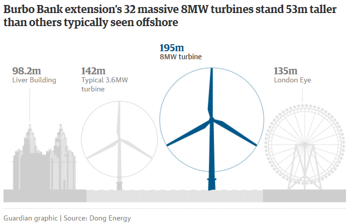 https://www.theguardian.com/environment/2017/may/17/mersey-wind-turbines-liverpool-uk-wind-technology