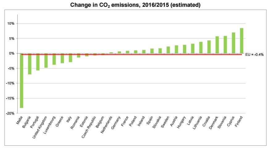 Změna emisí CO2 v EU v roce 2016 vzhledem k roku 2015. Zdroj: Eurostat