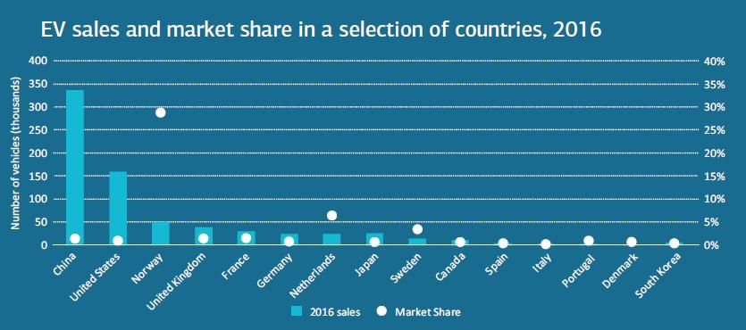 Počet prodaných vozidel s elektrickým pohonem a jejich tržní podíl v roce 2016. Zdroj: IEA
