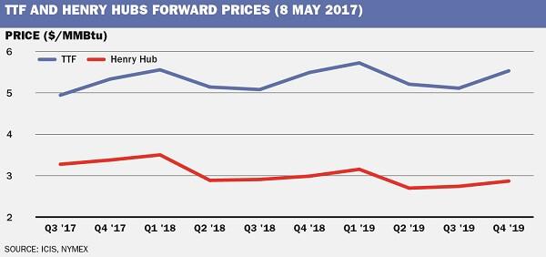 Rozdíl mezi cenou zemního plynu v americkém Henry Hub a nizozemském TTF. Zdroj: ICIS